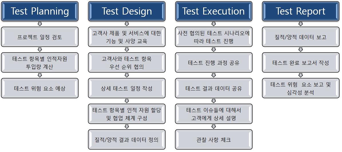 test-process